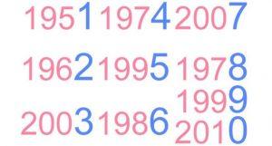 O Que o Último Dígito Do Seu Ano De Nascimento Revela Sobre Sua Personalidade?