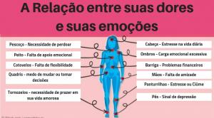 Esses 12 Tipos De Dores Estão Diretamente Relacionadas Aos Seus Estados Emocionais